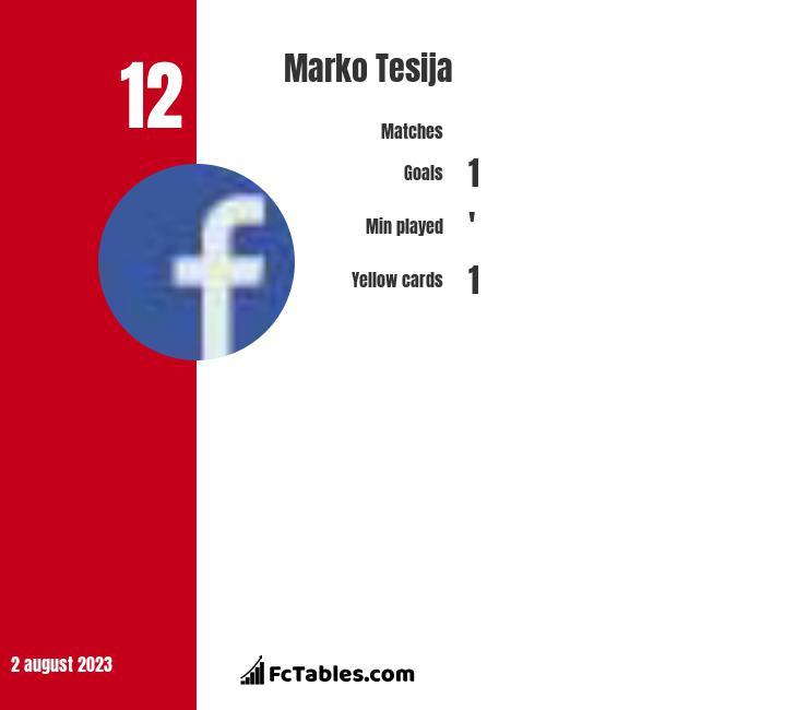 Marko Tesija infographic