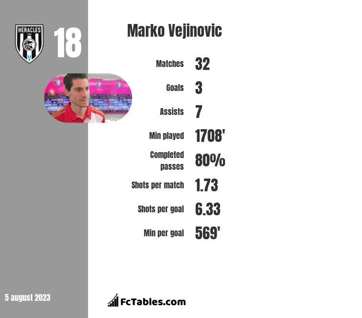 Marko Vejinovic infographic