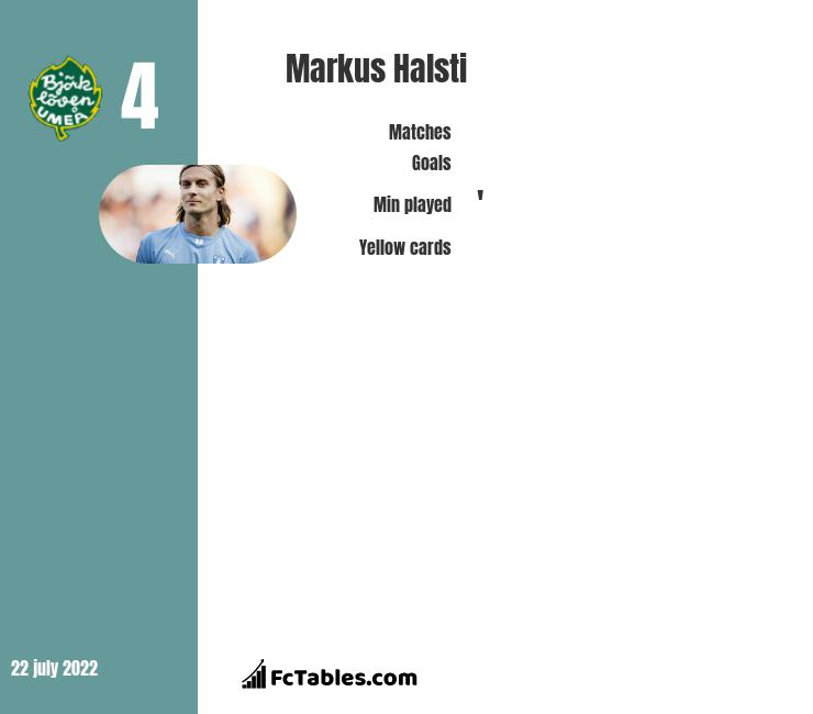 Markus Halsti infographic