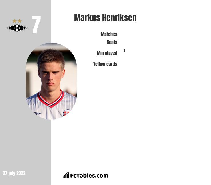 Markus Henriksen infographic statistics for Bristol City