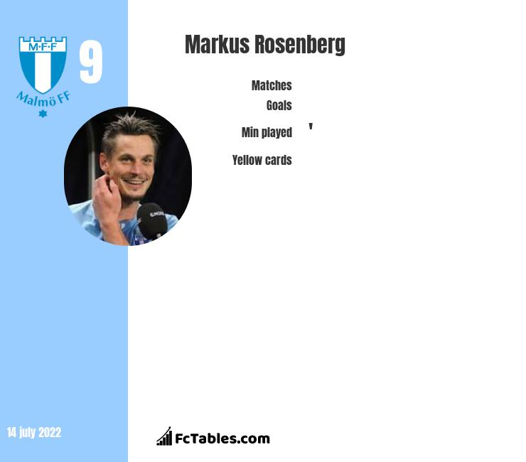 Markus Rosenberg infographic