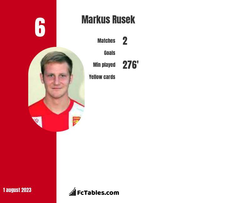 Markus Rusek infographic
