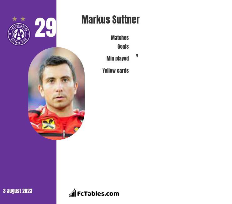 Markus Suttner infographic