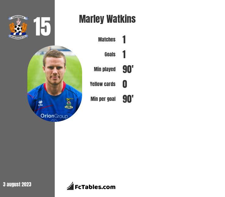 Marley Watkins infographic