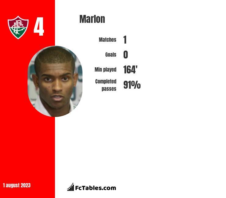 Marlon infographic