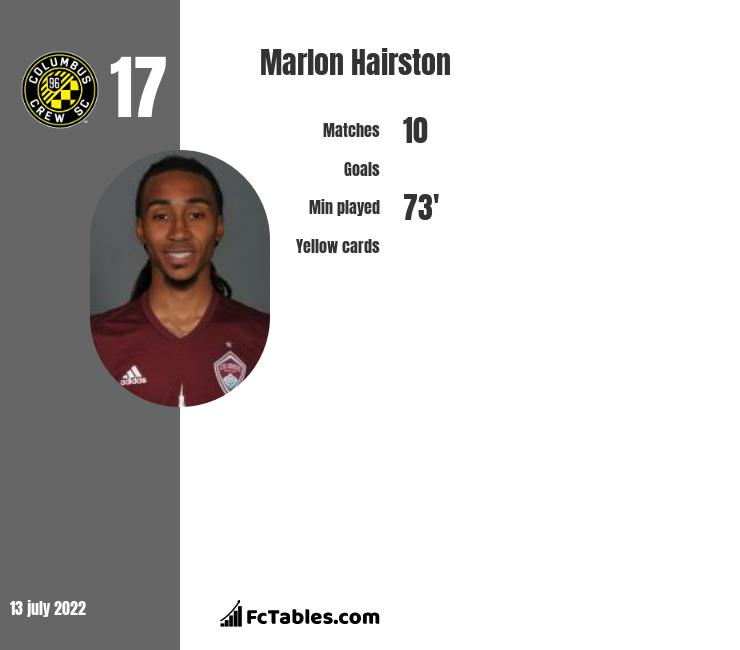 Marlon Hairston infographic