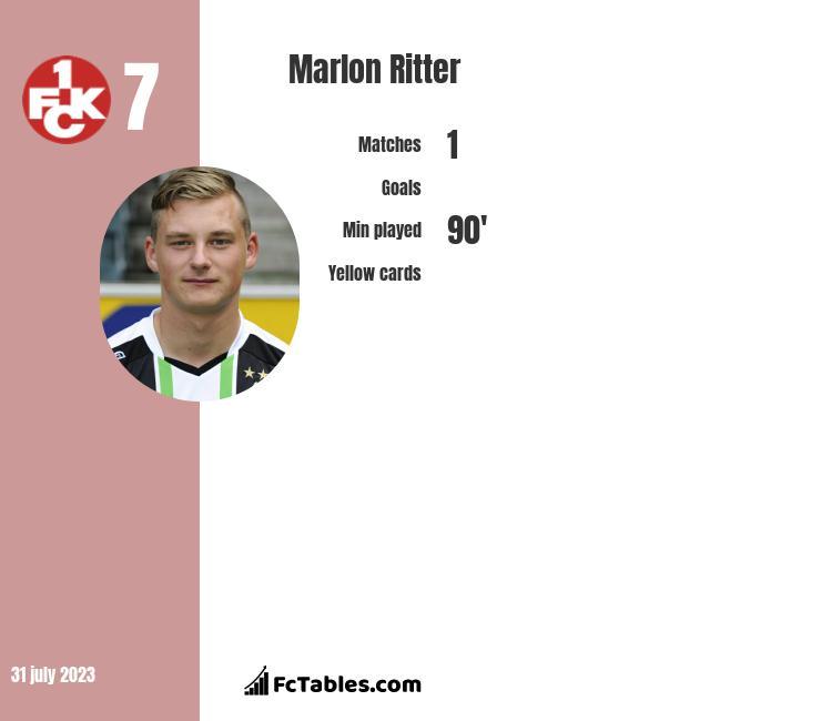 Marlon Ritter infographic