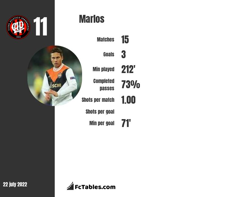 Marlos infographic