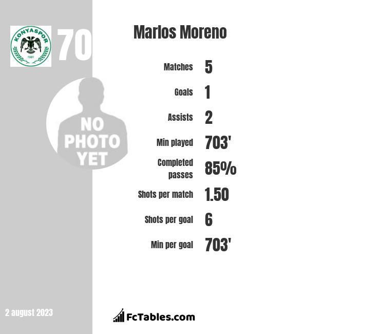Marlos Moreno infographic