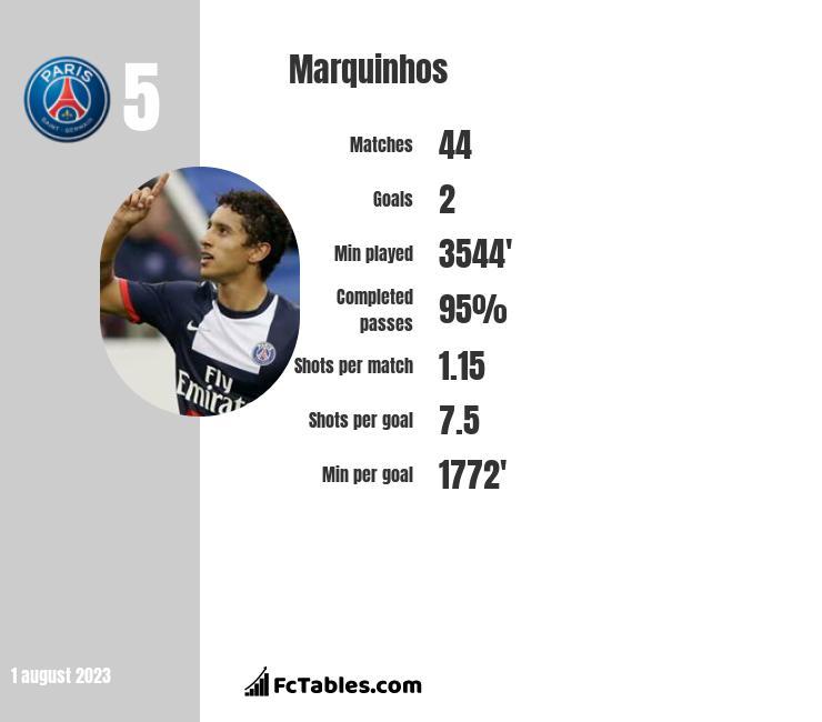 Marquinhos infographic