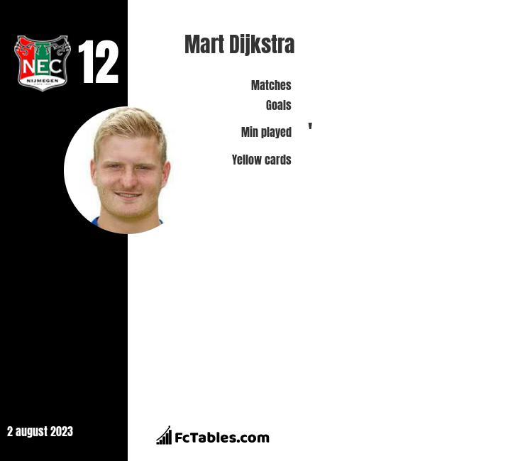 Mart Dijkstra infographic