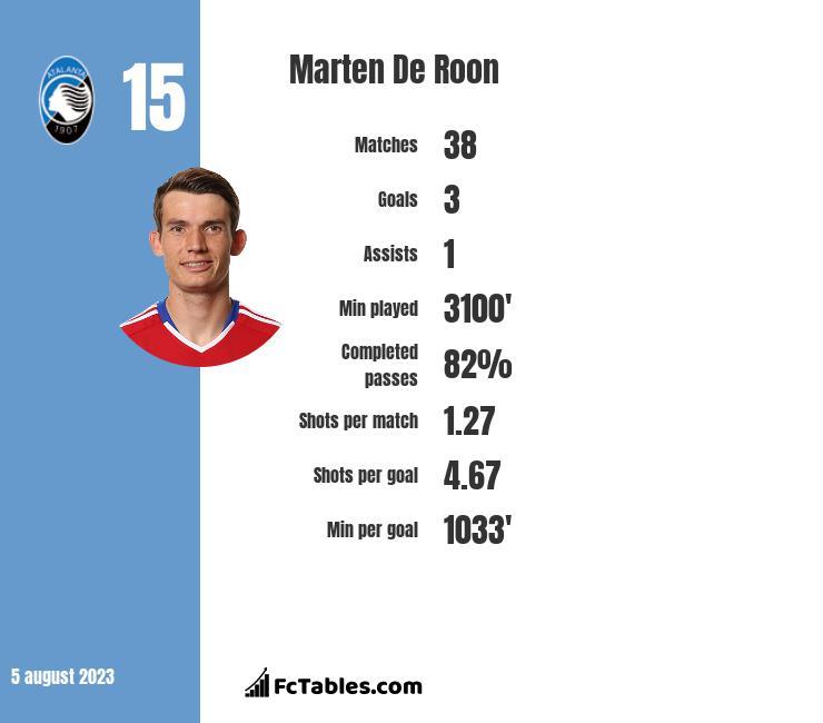Marten De Roon infographic
