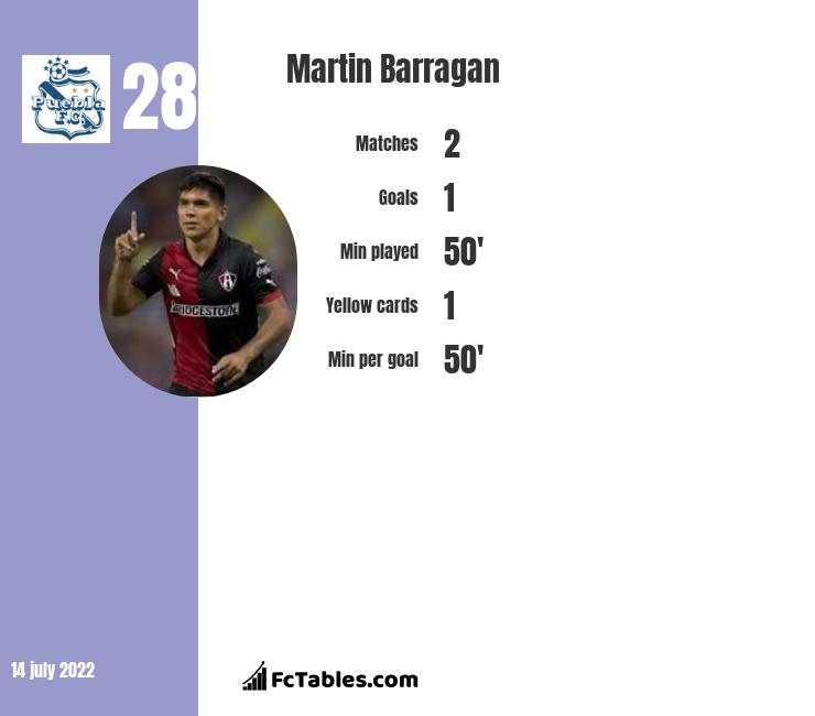 Martin Barragan infographic