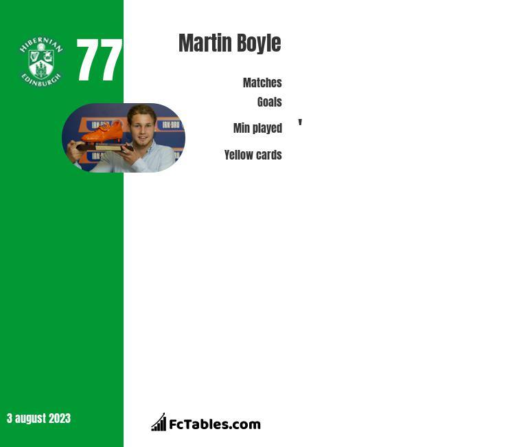Martin Boyle stats