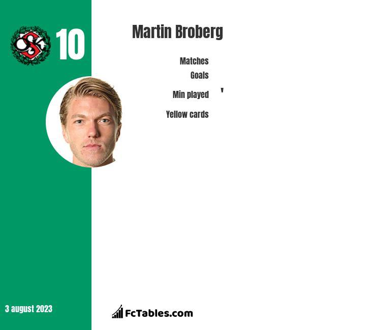Martin Broberg infographic