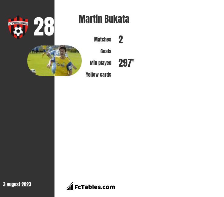 Martin Bukata infographic