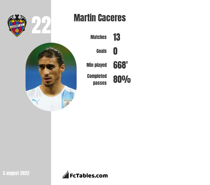 Martin Caceres infographic
