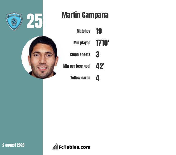 Martin Campana infographic