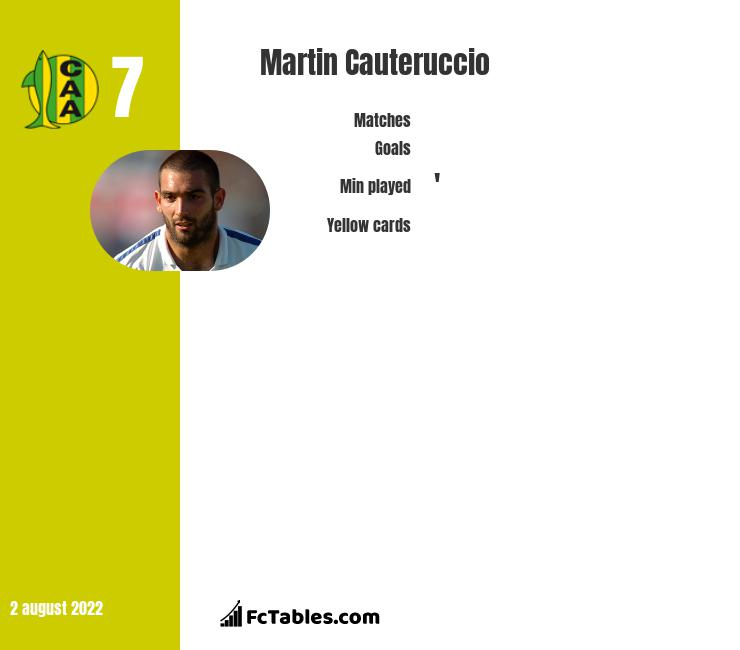 Martin Cauteruccio infographic statistics for Estudiantes