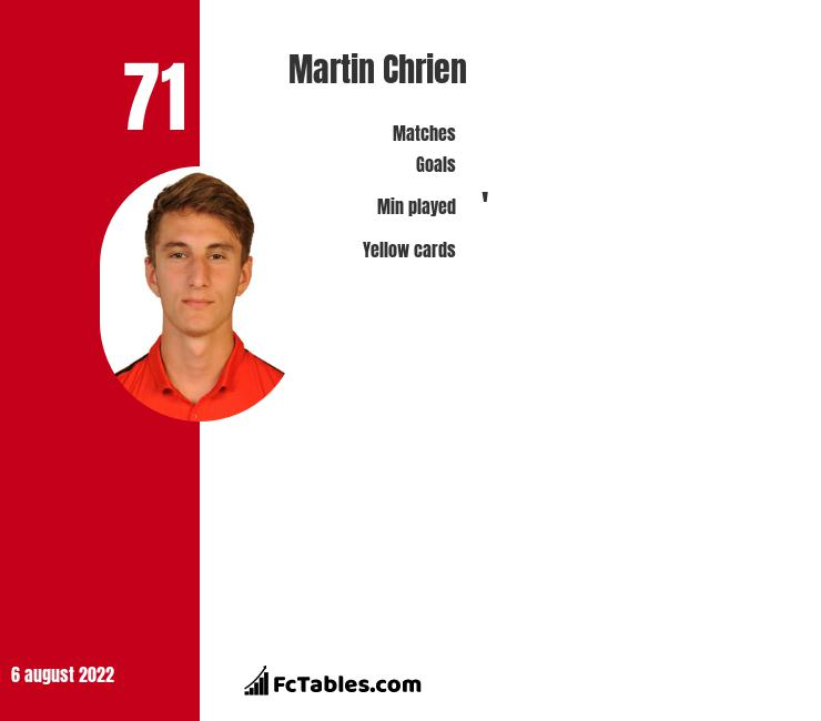 Martin Chrien infographic