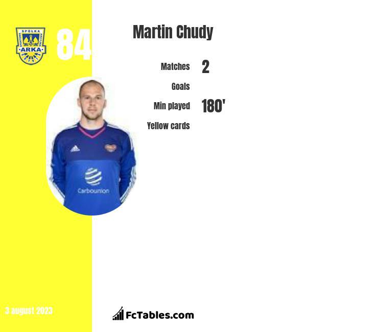 Martin Chudy infographic