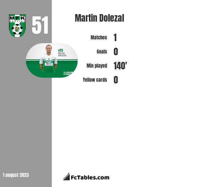 Martin Dolezal infographic
