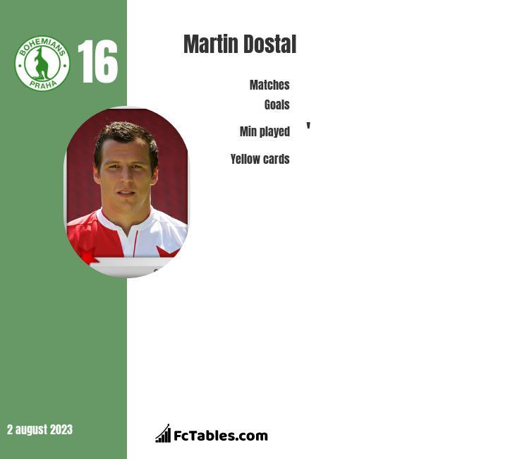Martin Dostal infographic