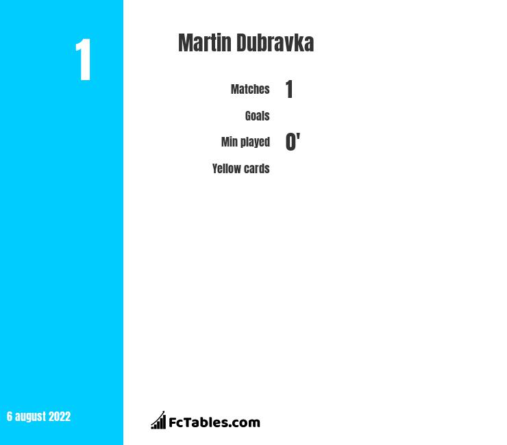 Martin Dubravka infographic statistics for Newcastle United