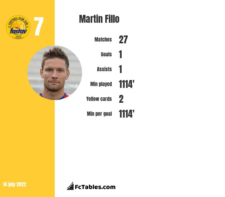 Martin Fillo infographic