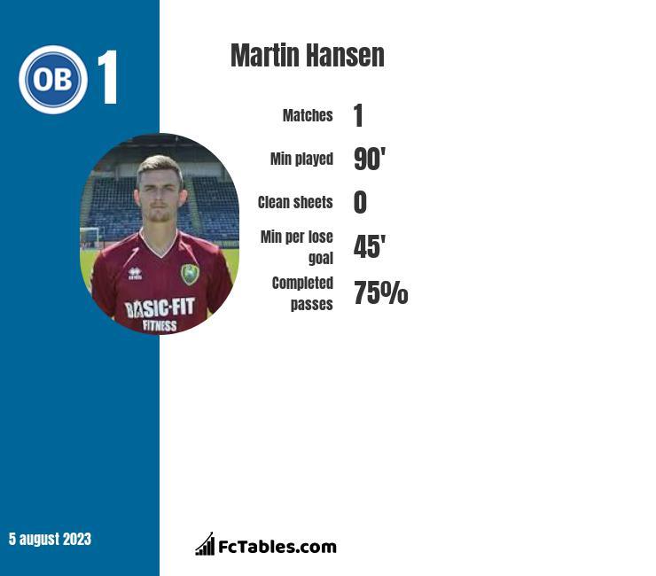 Martin Hansen infographic