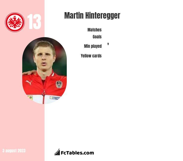Martin Hinteregger infographic