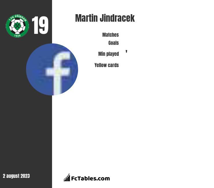 Martin Jindracek infographic