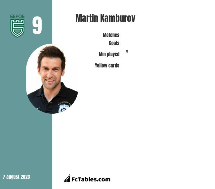 Martin Kamburov infographic