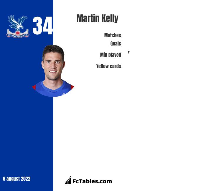 Martin Kelly infographic
