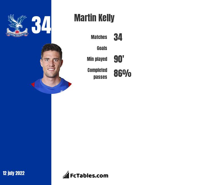 Martin Kelly infographic statistics for Crystal Palace