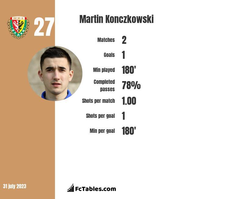 Martin Konczkowski infographic