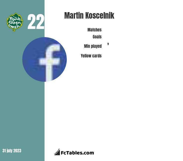 Martin Koscelnik infographic
