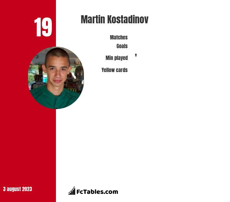 Martin Kostadinov infographic