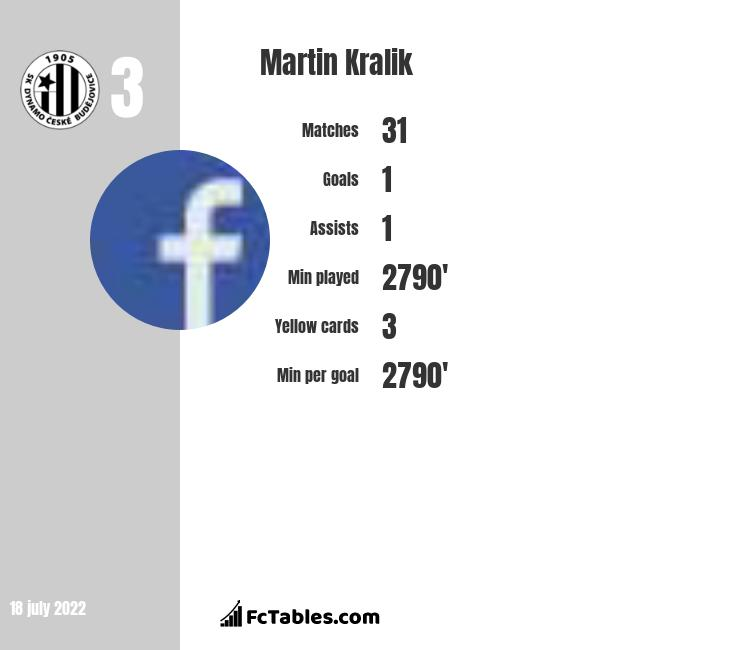 Martin Kralik infographic
