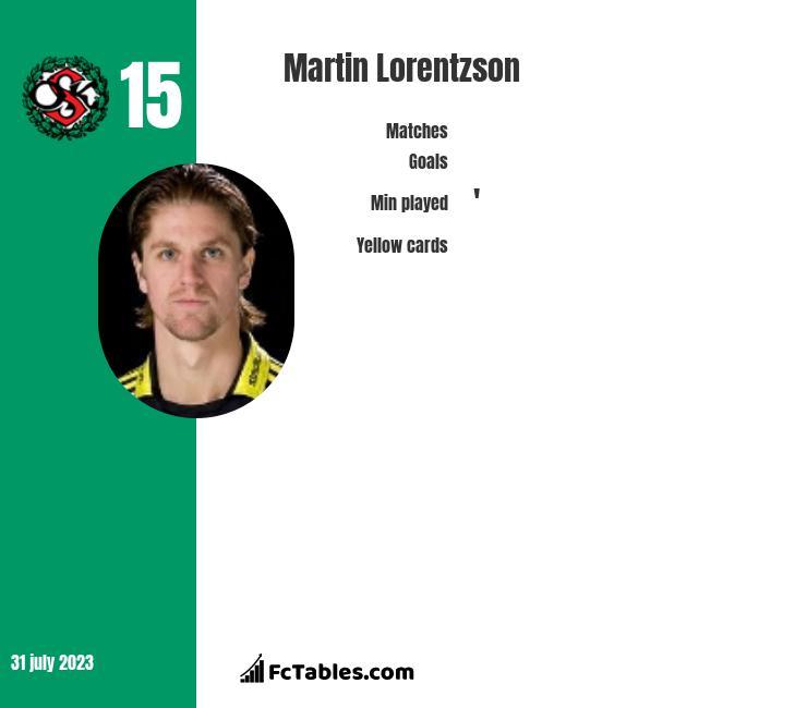 Martin Lorentzson infographic