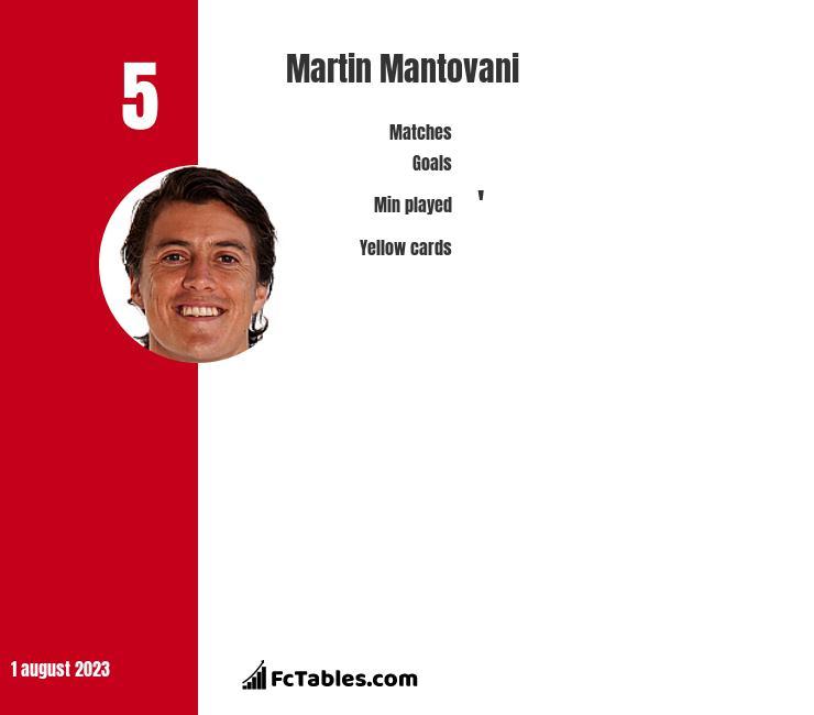 Martin Mantovani infographic