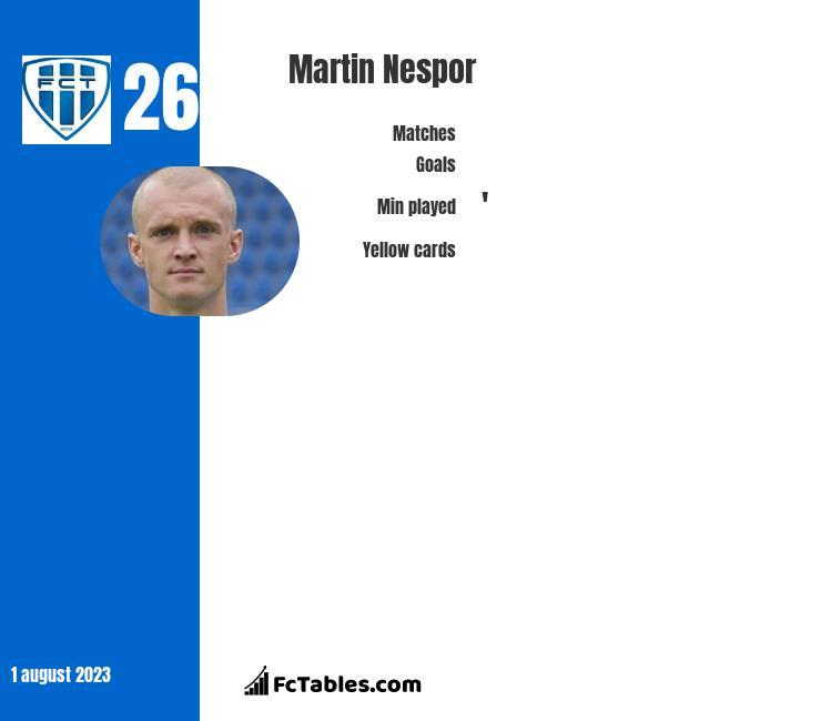 Martin Nespor infographic