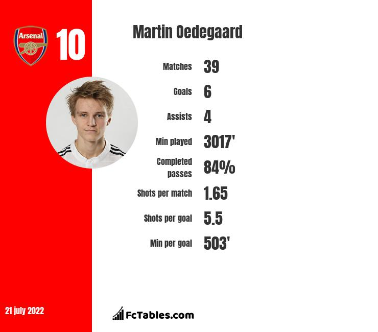 Martin Oedegaard infographic