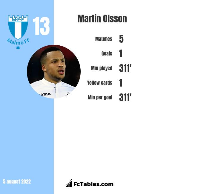Martin Olsson infographic statistics for Swansea