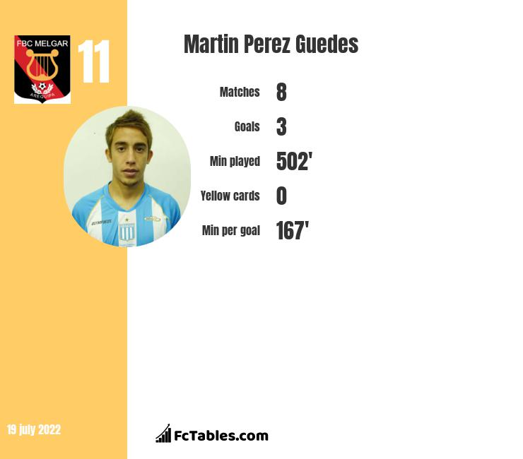 Martin Perez Guedes infographic