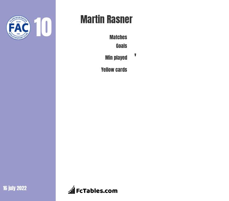 Martin Rasner infographic