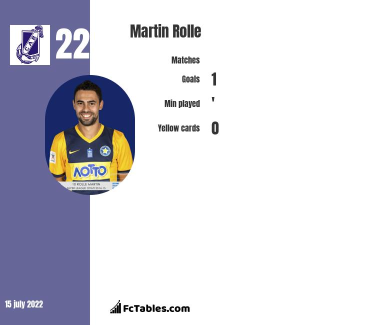 Martin Rolle infographic