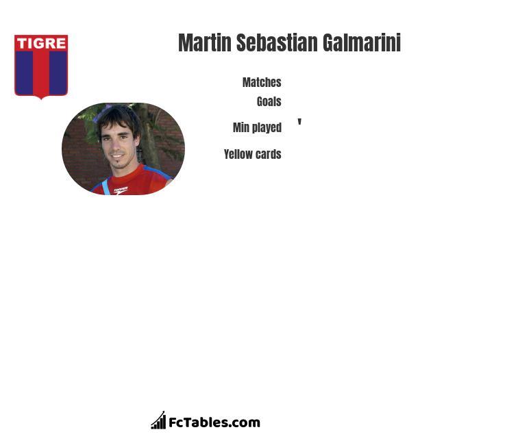 Martin Sebastian Galmarini infographic