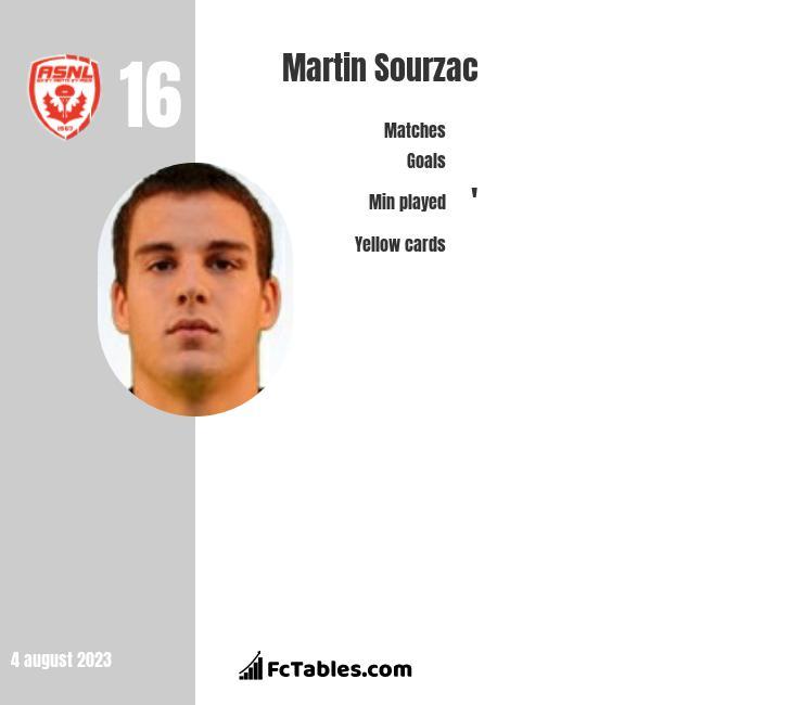 Martin Sourzac infographic