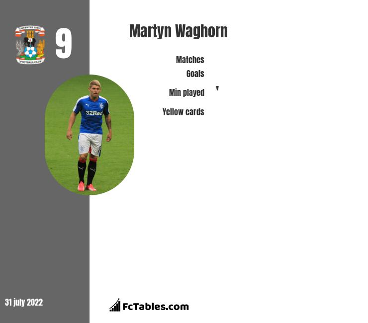 Martyn Waghorn infographic statistics for Derby County